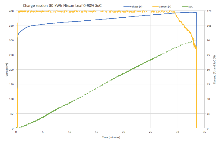 Nissan Leaf Charge Graph